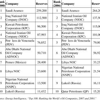 Basra Oil Company (BOC)-arkiv - Cursor international